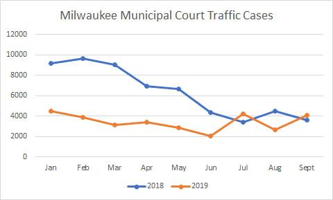 Milwaukee Municipal Court Traffic Cases