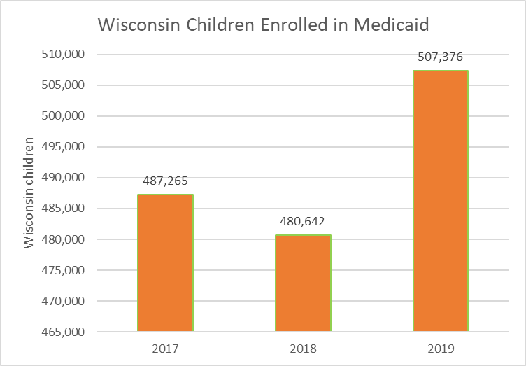Wisconsin Children Enrolled In Medicaid