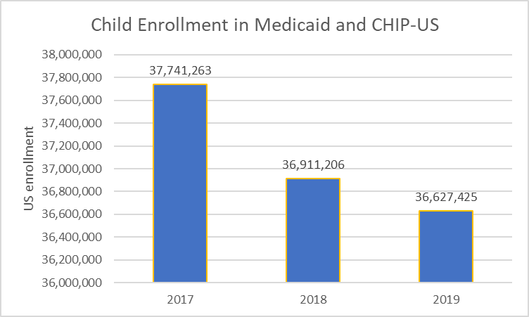 Child Enrollment in Medicaid and CHIP-US