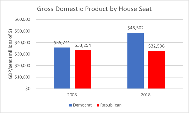 Gross Domestic Product by House Seat