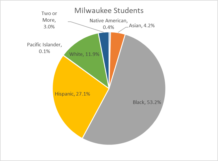 Milwaukee Students