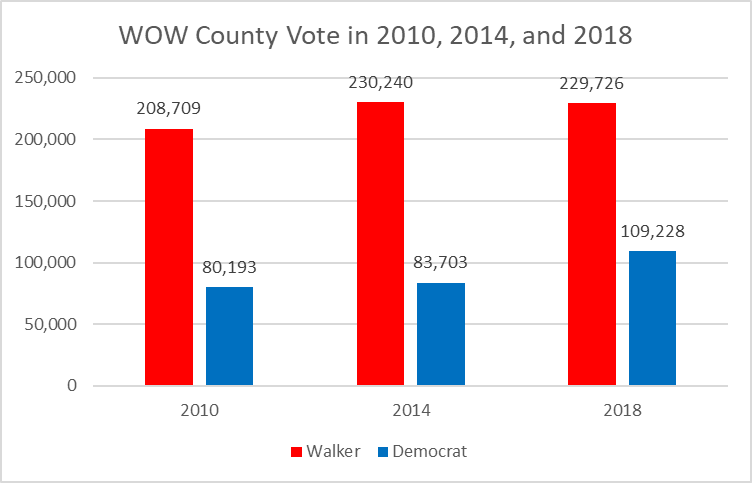 WOW County Vote in 2010, 2014, and 2018