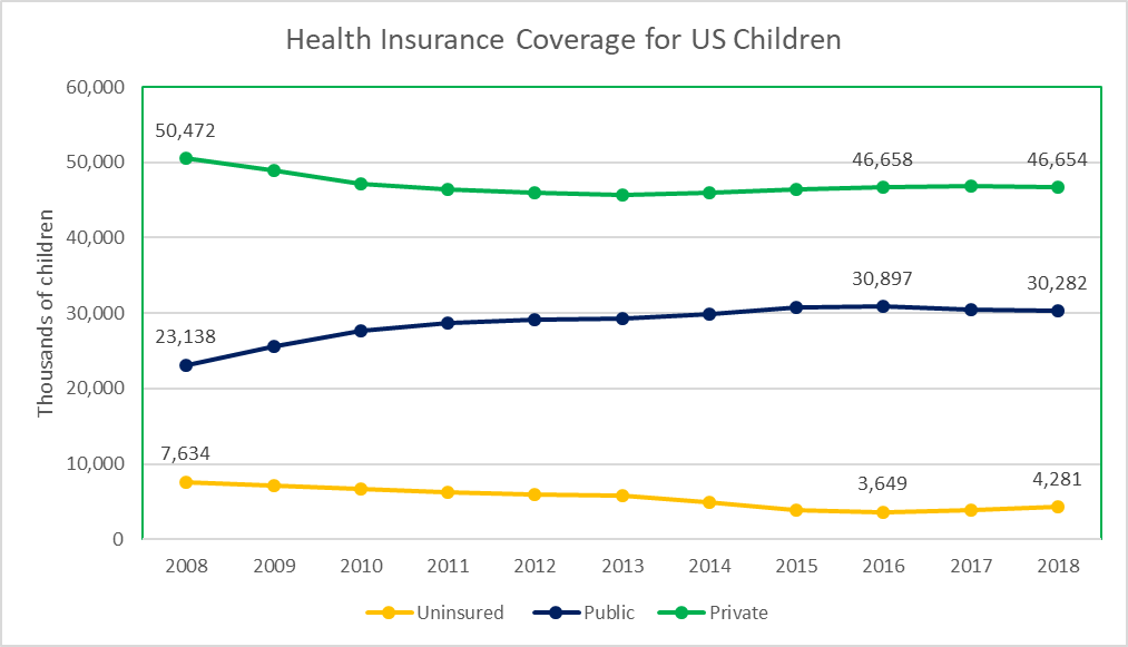 Health Insurance Coverage for US Children