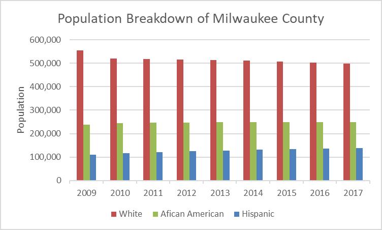 Population Breakdown of Milwaukee County
