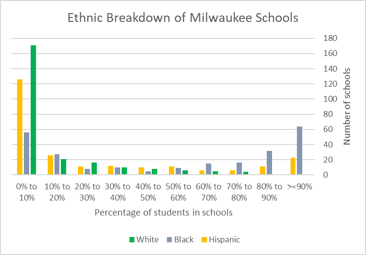 Ethnic Breakdown of Milwaukee Schools