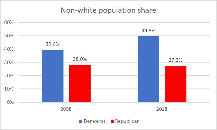 Non-white population share
