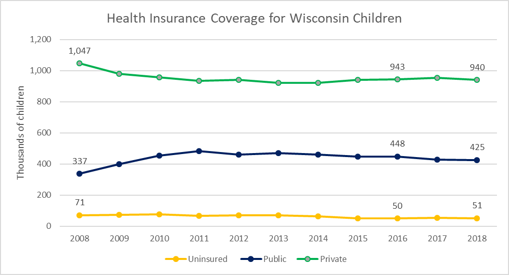 Health Insurance Coverage for Wisconsin Children