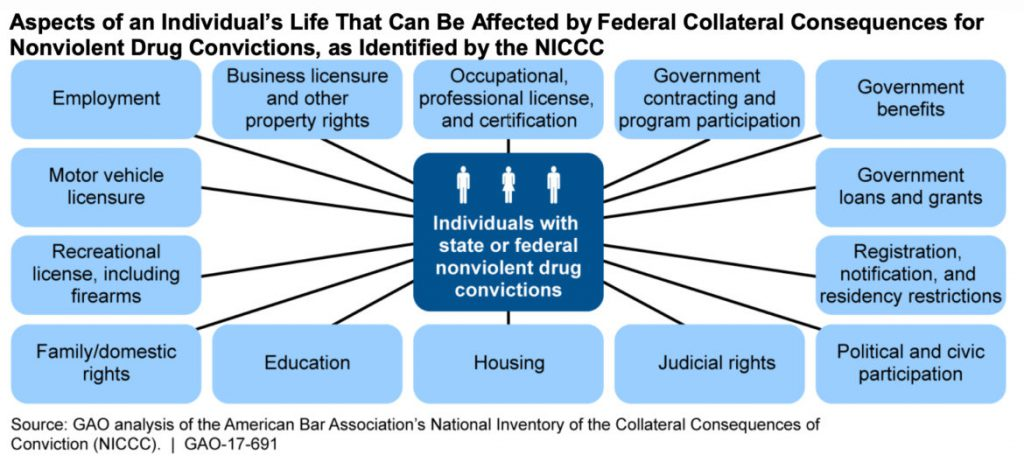 "The American Bar Association's National Inventory of the Collateral Consequences of Conviction lists 641 negative consequences of nonviolent drug convictions. A U.S. Government Accountability Office review found that more than three-fourths of them ""can potentially last a lifetime."""