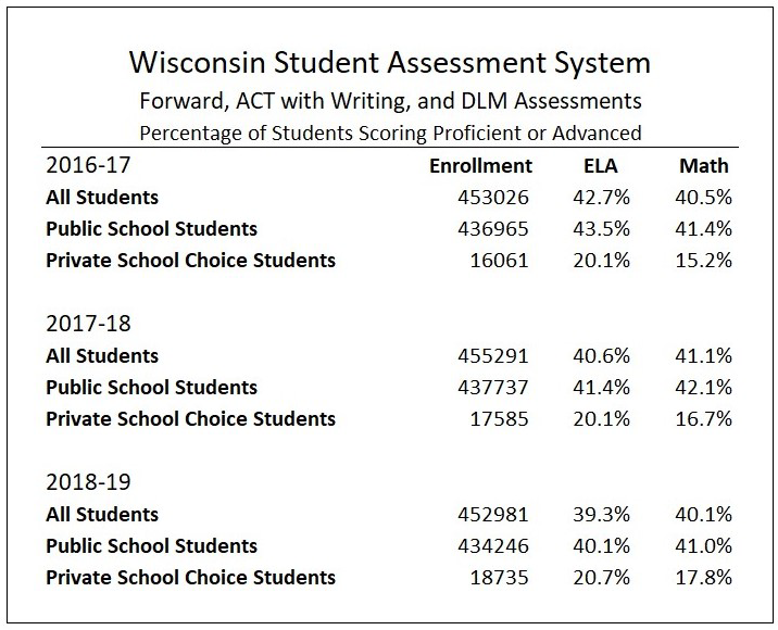 Wisconsin Student Assessment System