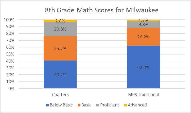 8th Grade Math Scores for Milwaukee