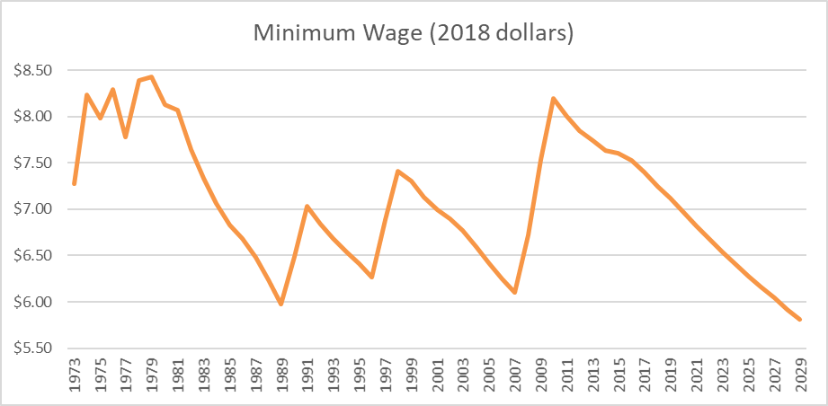 Minimum Wage (2018 dollars)