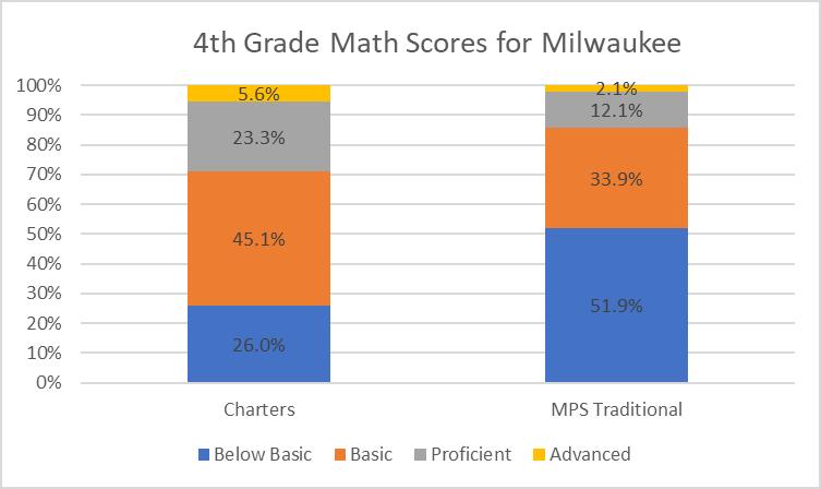4th Grade Math Scores for Milwaukee