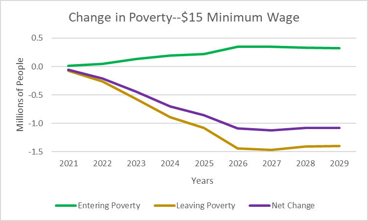 Change in Poverty--$15 Minimum Wage