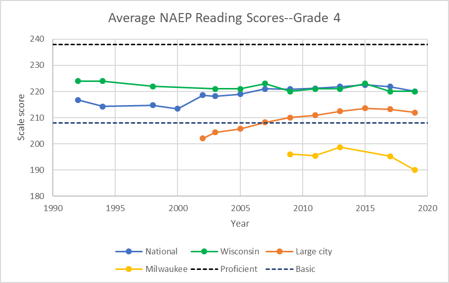 Average NAEP Reading Scores--Grade 4
