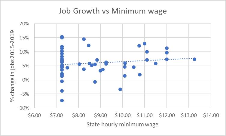 Job Growth vs Minimum Wage