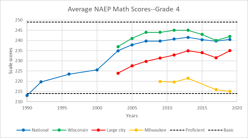 Average NAEP Math Scores--Grade 4