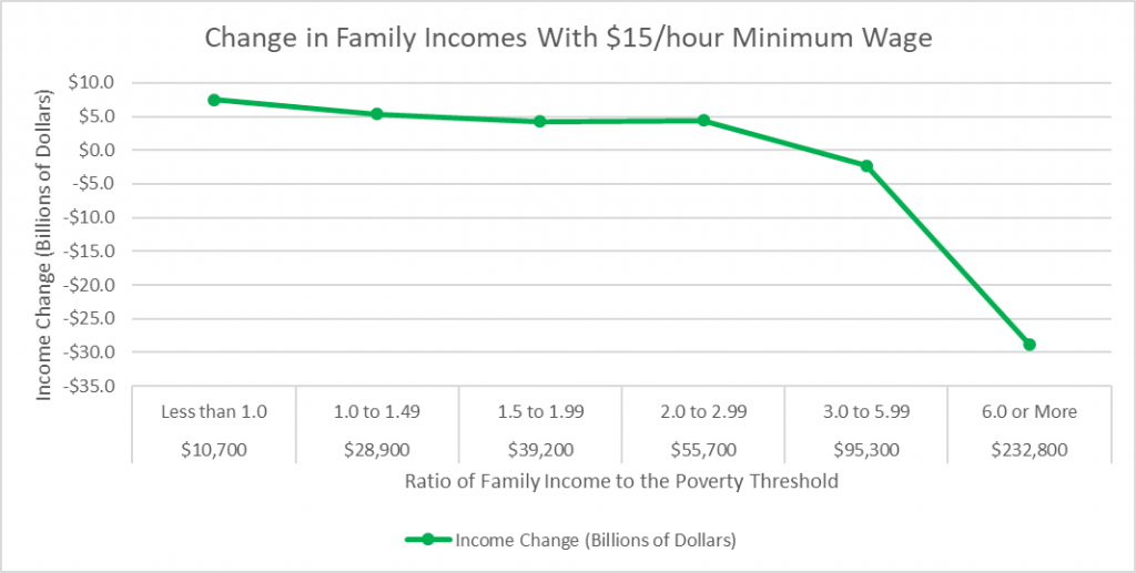 Change in Family Incomes With $15/hour Minimum Wage