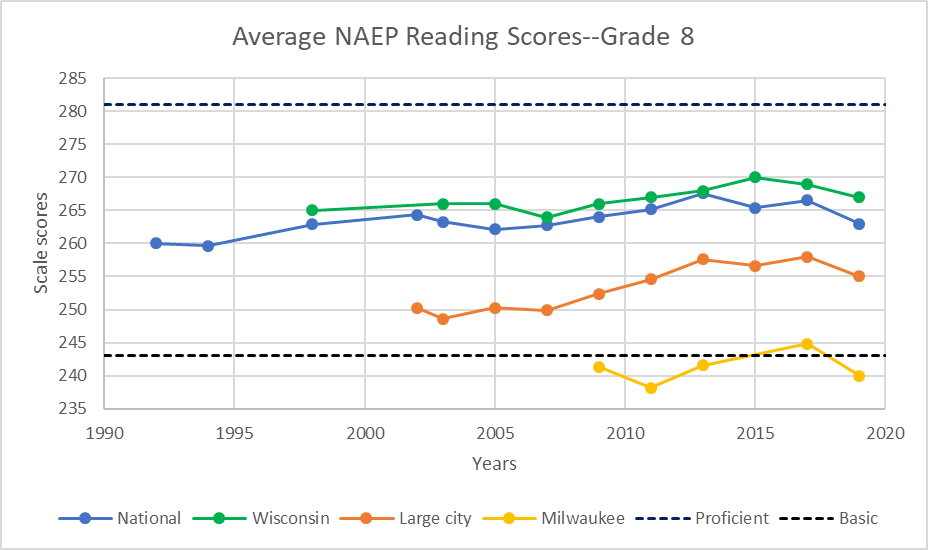 Average NAEP Reading Scores--Grade 8
