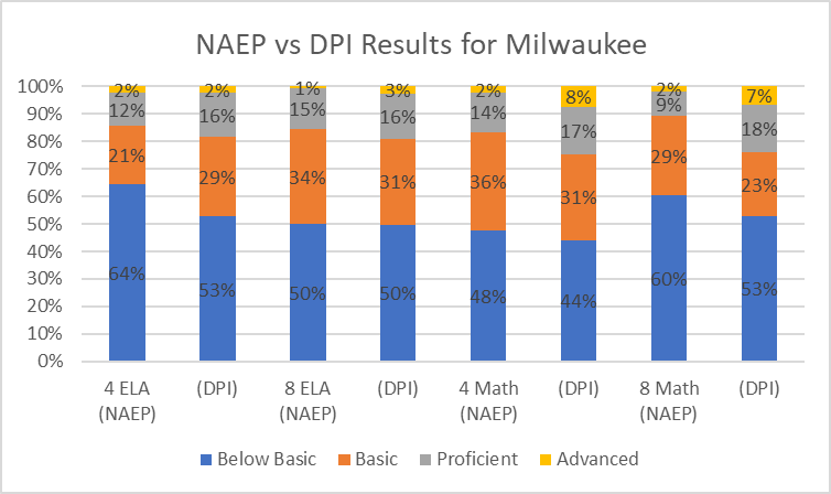 NAEP vs DPI Results for Milwaukee