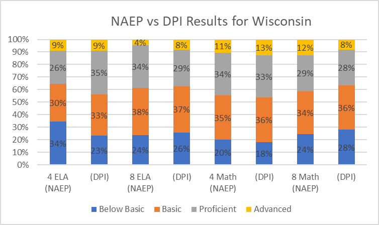NAEP vs DPI Results for Wisconsin