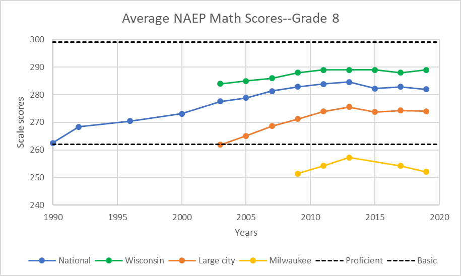 Average NAEP Math Scores--Grade 8
