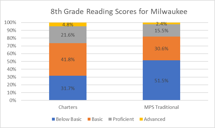 8th Grade Reading Scores for Milwaukee