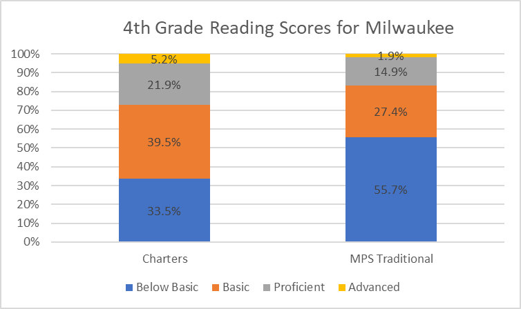 4th Grade Reading Scores for Milwaukee