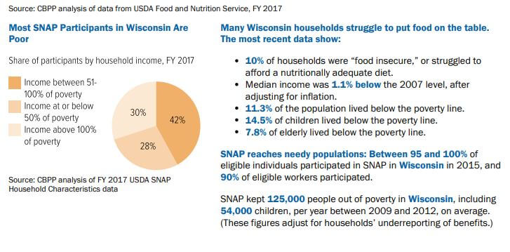 From the Center on Budget and Policy Priorities: SNAP statistics for Wisconsin 2018.