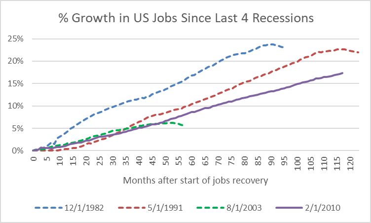 Percent Growth in US Jobs Since Last 4 Recessions