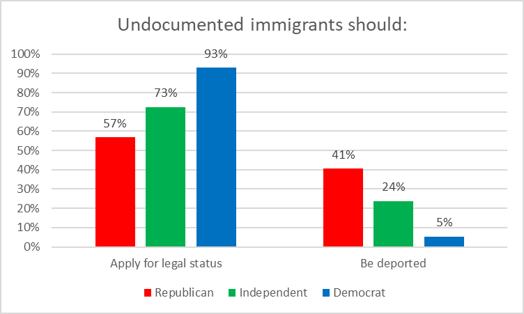 Undocumented immigrants should: