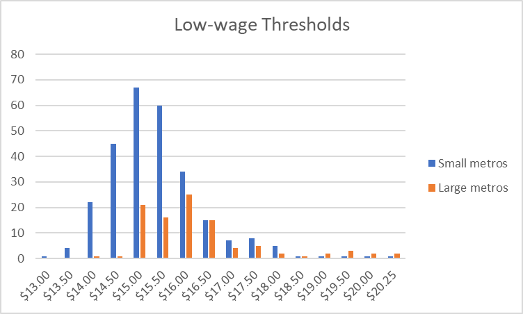 Low-wage Thresholds
