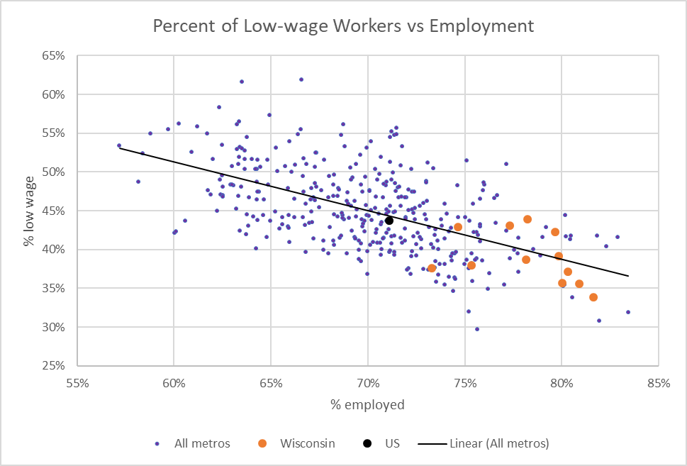 Percent of Low-wage Workers vs Employment
