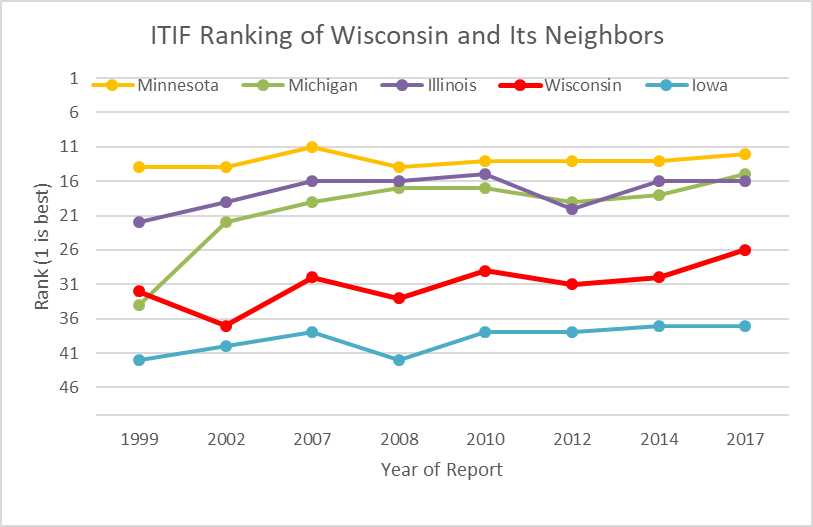 ITIF Ranking of Wisconsin and its Neighbors