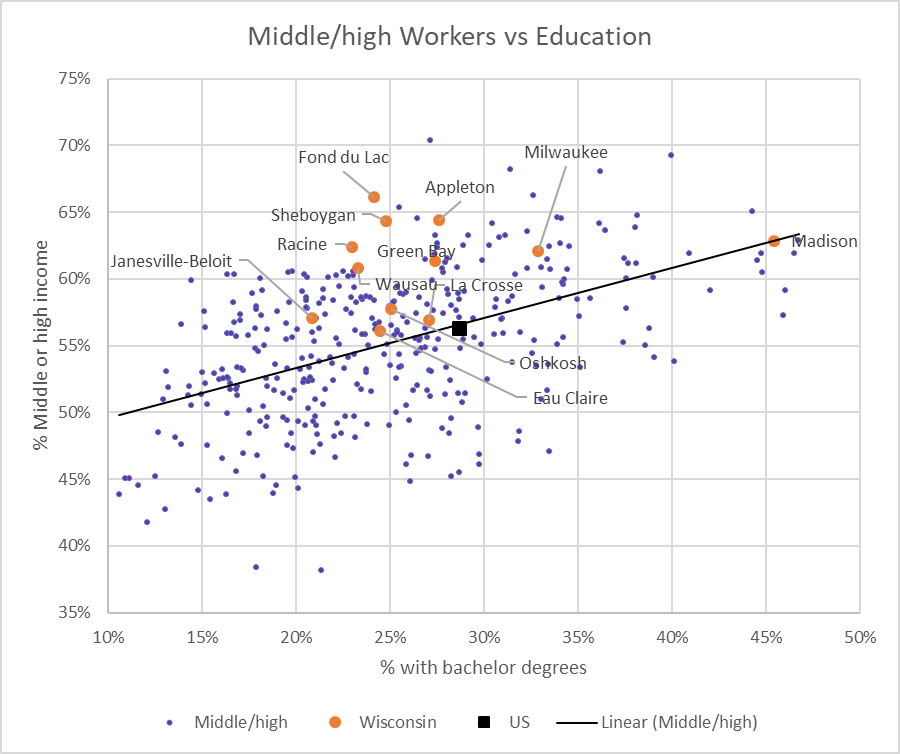 Middle/High Workers vs Education