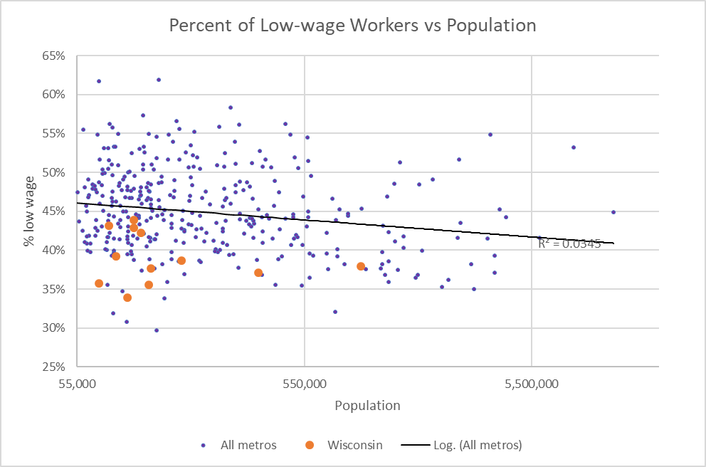 Percent of Low-wage Workers vs Population