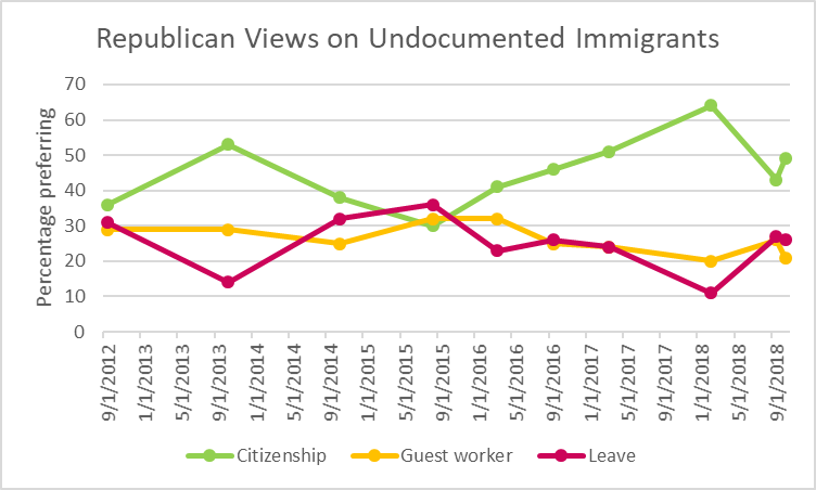Republican Views on Undocumented Immigrants