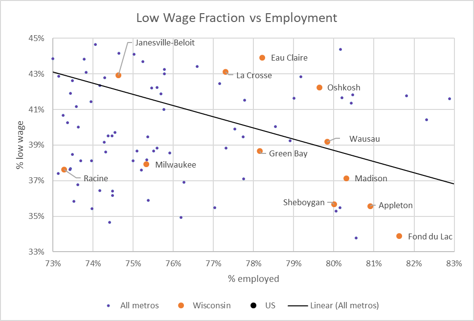 Low Wage Fraction vs Employment