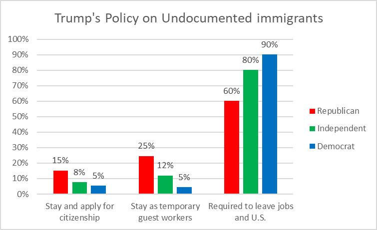 Trump's Policy on Undocumented immigrants