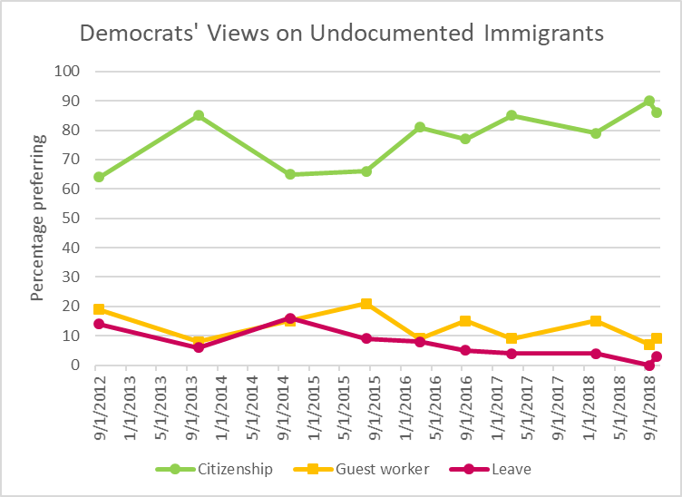 Democrats' Views on Undocumented Immigrants