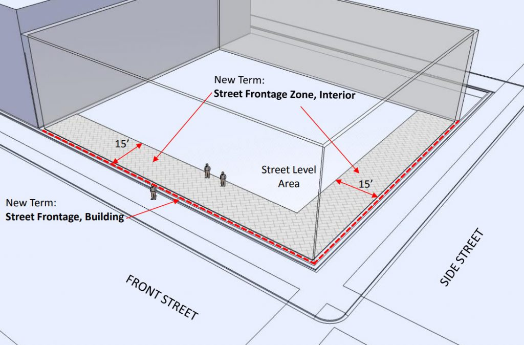 Diagram of zoning clarification. Image by City of Milwaukee.