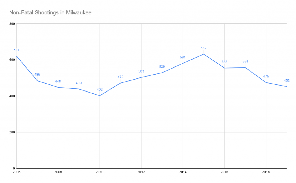 Non-Fatal Shootings in Milwaukee (2006-2019). Data from city reports.