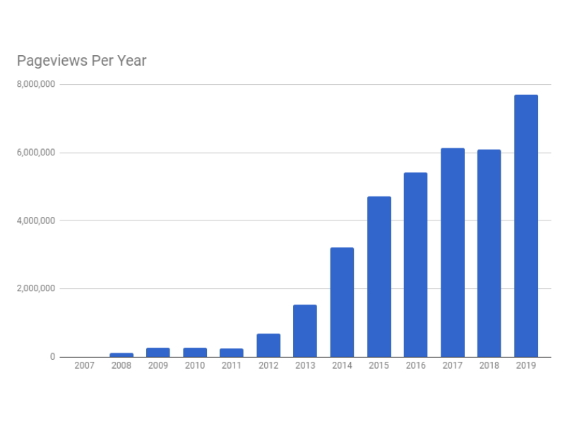Pageviews per year.