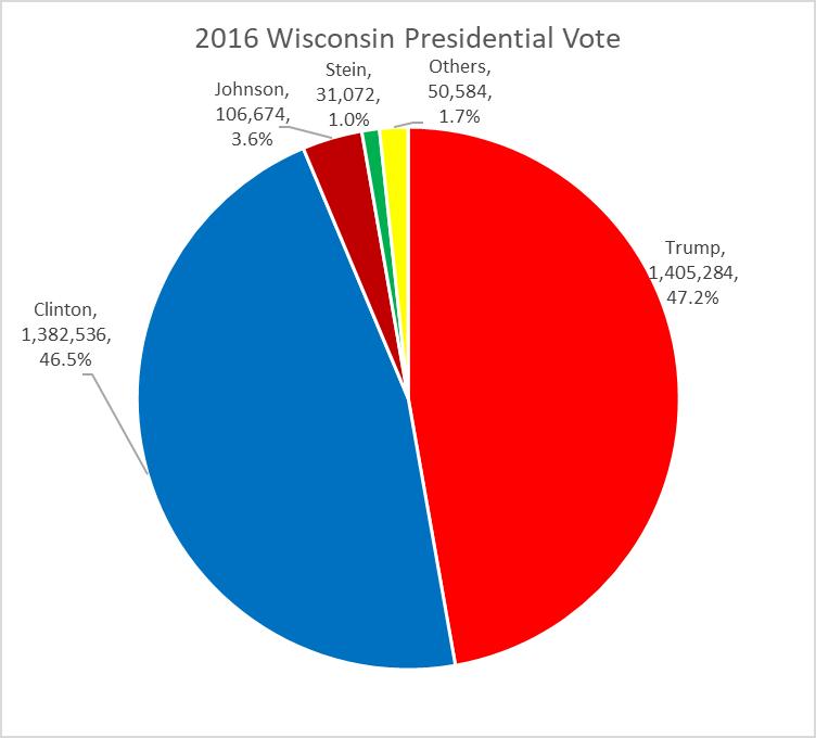 2016 Wisconsin Presidential Vote