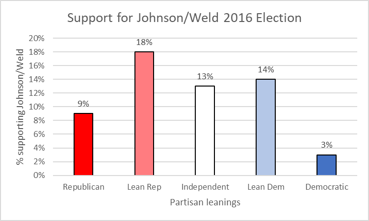 Support for Johnson/Weld 2016 Election