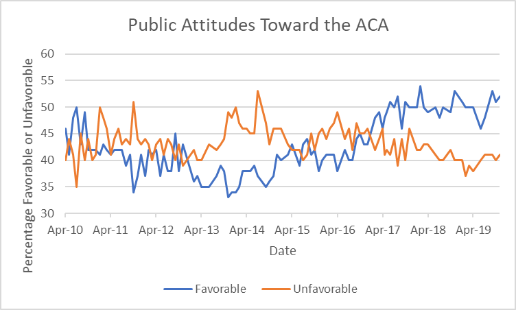 Public Attitudes Toward the ACA