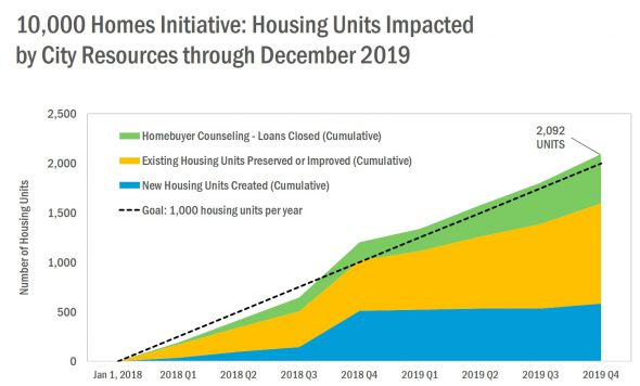 10,000 Homes Initiative progress. Graphic from the City of Milwaukee.