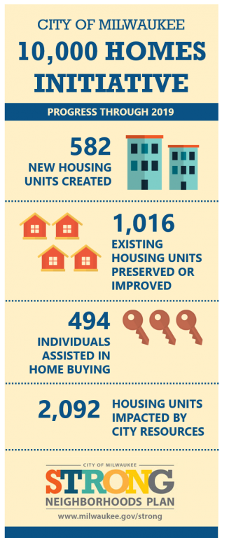 10,000 Homes Initiative Infographic. Image from the City of Milwaukee.