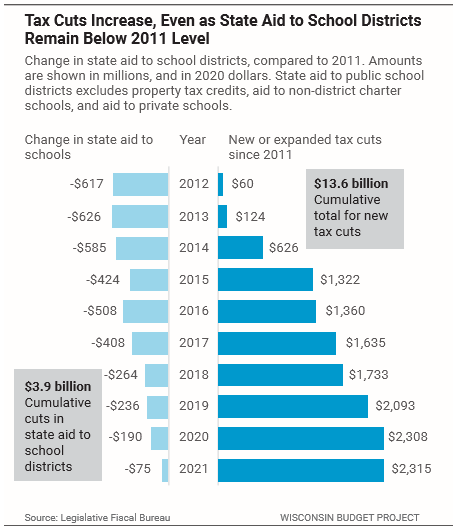 Tax Cuts Increase, Even as State Aid to School Districts Remain Below 2011 Level