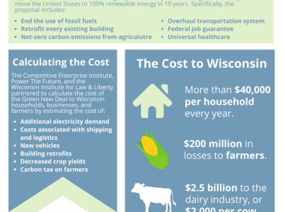 Green New Deal would cost Wisconsin families over $40,000 per year, cripple agriculture industry