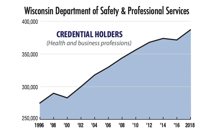 WILL, Badger Institute: Reform Occupational Licensing for a Better Wisconsin Economy